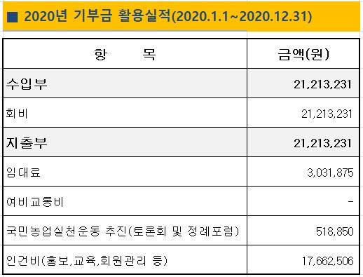 2020기부금활용실적(홈피).jpg